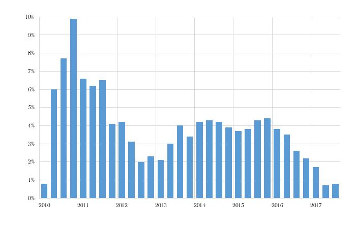 Ad Agency Aggregate Organic Growth (%)
