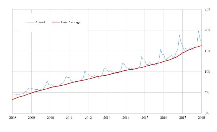 UK Internet sales, % of total retail sales