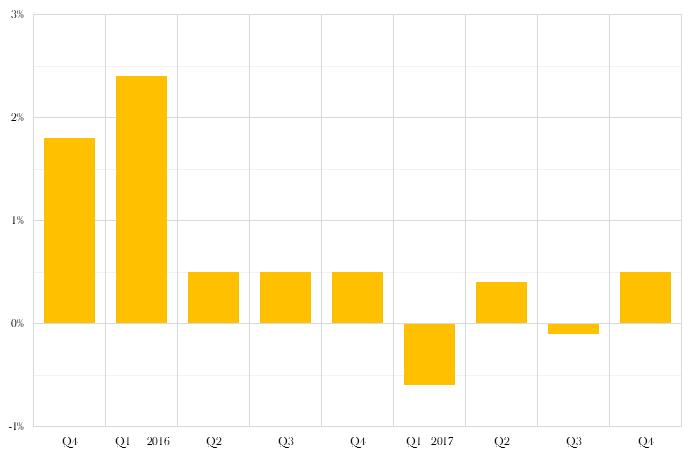Unilever underlying sales growth, %