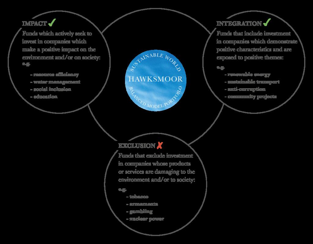 Hawksmoor multi-asset - balanced model portfolio - Investment management